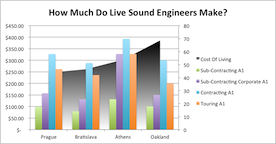 How Much Do Live Sound Engineers Make?