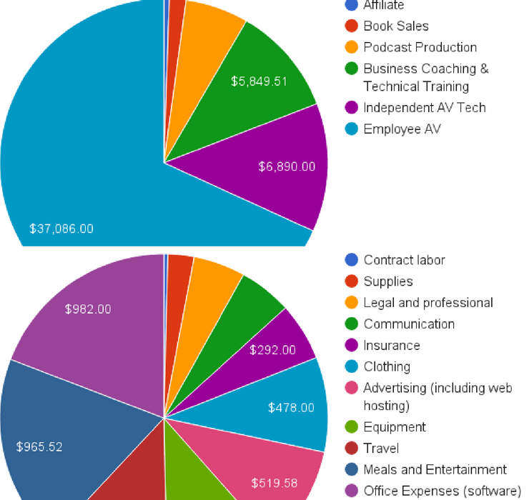 2015 income expense