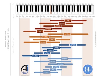 sound-design-live-review-live-sound-basics-eq-chart